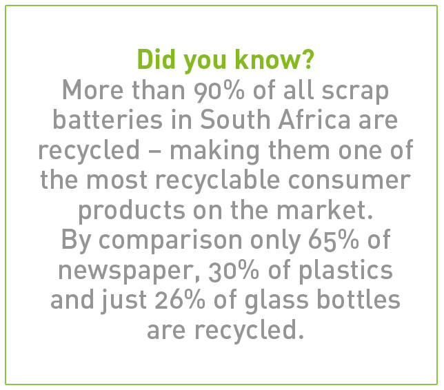 Did you know? More than 90% of all scrap batteries in South Africa are recycled – making them one of the most recyclable consumer products on the market. By comparison only 65% of newspaper, 30% of plastics and just 26% of glass bottles are recycled.